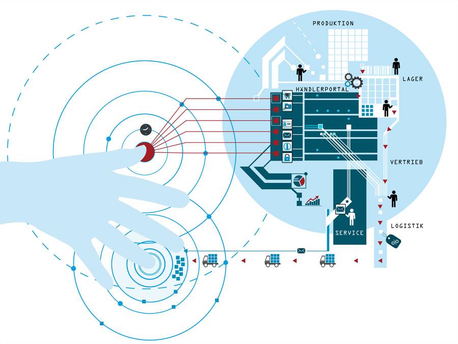 Händlerportal - Abbildung von Unternehmensprozessen und Logistik