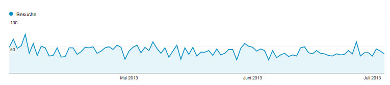 normal google analytics statistics