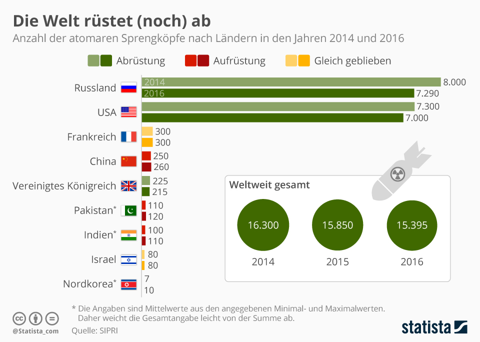 Article: Lying With Data Visualization - Infografik: Die Welt rüstet (noch) ab | Statista