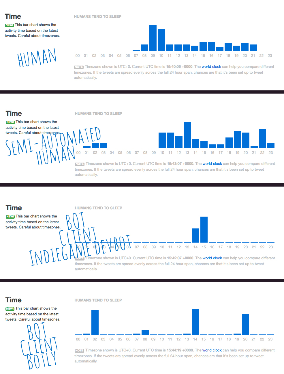tweet patterns human vs. bot